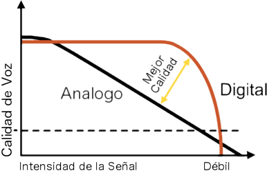 Analogo vs. Digital